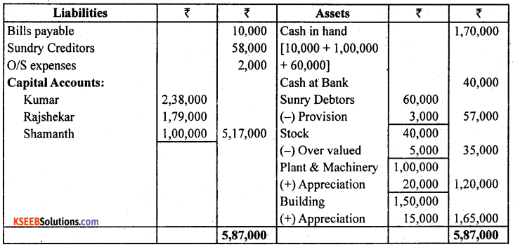 2nd PUC Accountancy Previous Year Question Paper March 2019 - 20