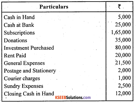2nd PUC Accountancy Question Bank Chapter 1 Accounting for Partnership Basic Concepts - 1