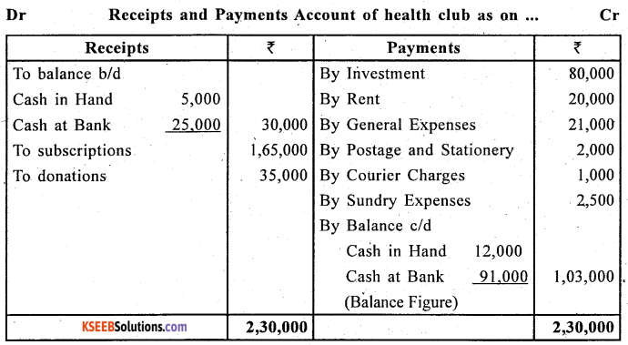 2nd PUC Accountancy Question Bank Chapter 1 Accounting for Partnership Basic Concepts - 2