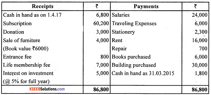 2nd PUC Accountancy Question Bank Chapter 1 Accounting for Partnership Basic Concepts - 25