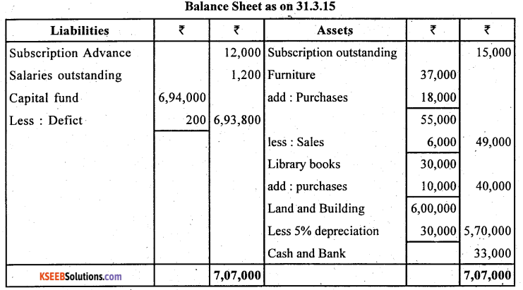 2nd PUC Accountancy Question Bank Chapter 1 Accounting for Partnership Basic Concepts - 39