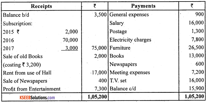 2nd PUC Accountancy Question Bank Chapter 1 Accounting for Partnership Basic Concepts - 51