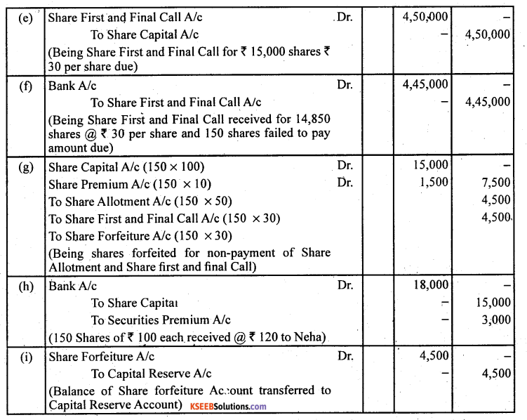 2nd PUC Accountancy Question Bank Chapter 1 Accounting for Share Capital - 29
