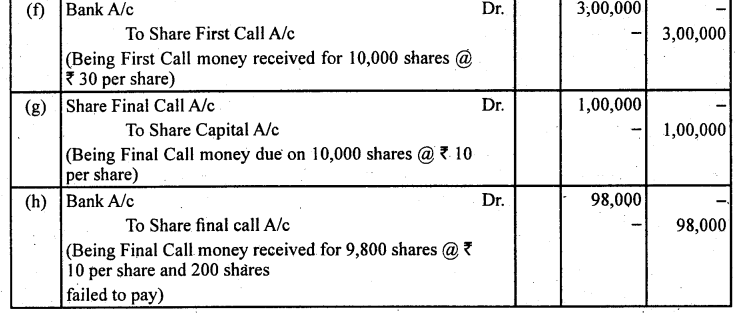 2nd PUC Accountancy Question Bank Chapter 1 Accounting for Share Capital - 31