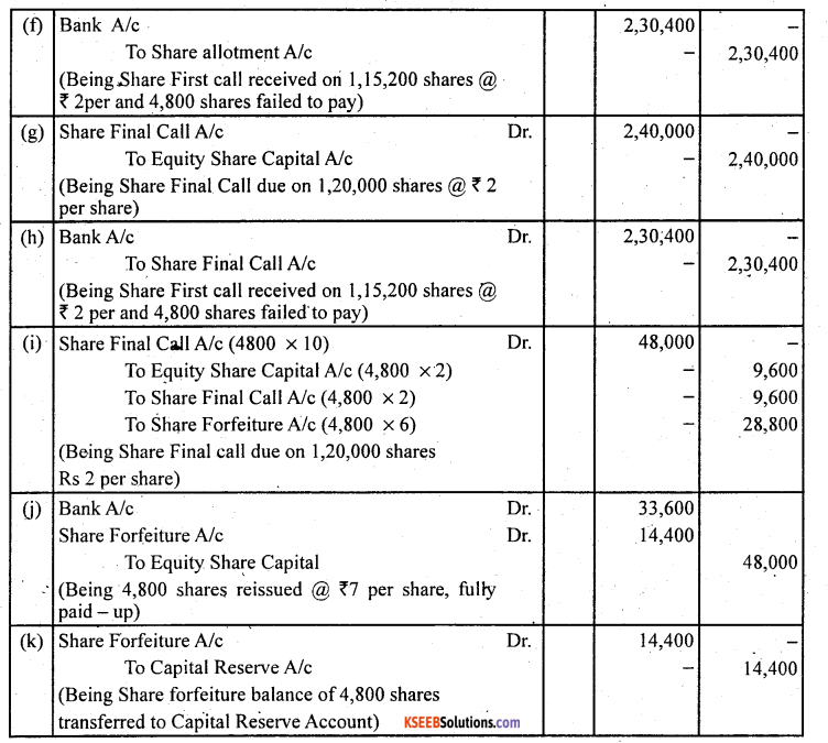 2nd PUC Accountancy Question Bank Chapter 1 Accounting for Share Capital - 41