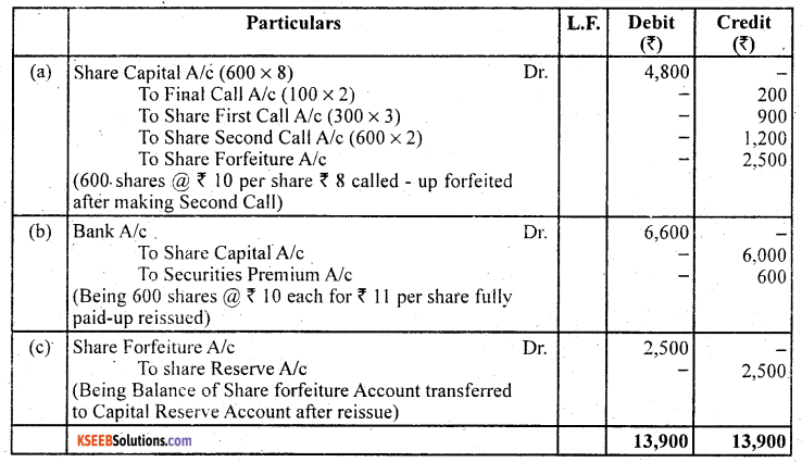 2nd PUC Accountancy Question Bank Chapter 1 Accounting for Share Capital - 64