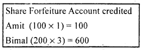 2nd PUC Accountancy Question Bank Chapter 1 Accounting for Share Capital - 65