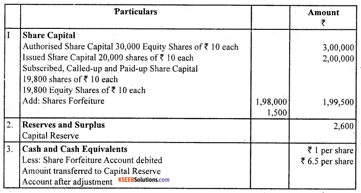 2nd PUC Accountancy Question Bank Chapter 1 Accounting for Share Capital - 69