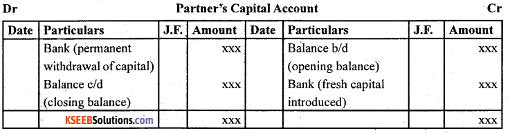 2nd PUC Accountancy Question Bank Chapter 2 Accounting for Not for Profit Organisation - 1