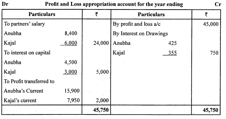 2nd PUC Accountancy Question Bank Chapter 2 Accounting for Not for Profit Organisation - 12