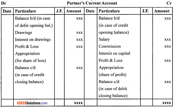 2nd PUC Accountancy Question Bank Chapter 2 Accounting for Not for Profit Organisation - 2