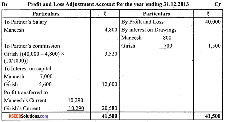 2nd PUC Accountancy Question Bank Chapter 2 Accounting for Not for Profit Organisation - 20