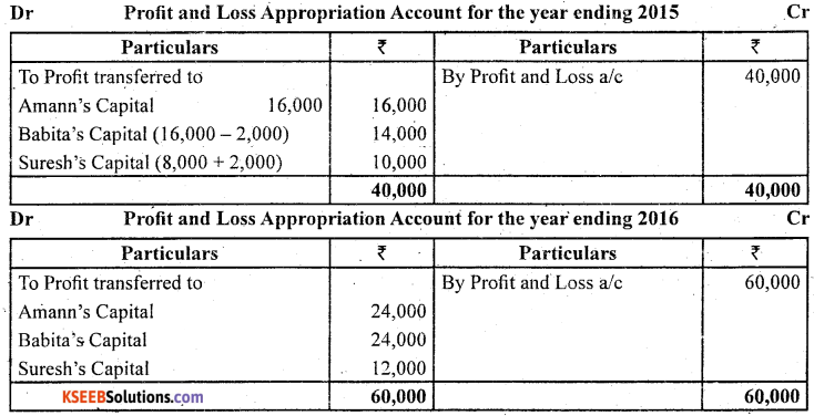 2nd PUC Accountancy Question Bank Chapter 2 Accounting for Not for Profit Organisation - 22