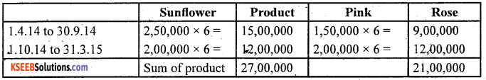 2nd PUC Accountancy Question Bank Chapter 2 Accounting for Not for Profit Organisation - 27