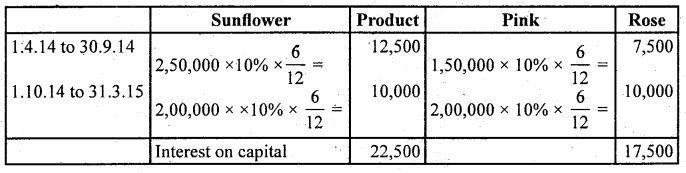 2nd PUC Accountancy Question Bank Chapter 2 Accounting for Not for Profit Organisation - 28