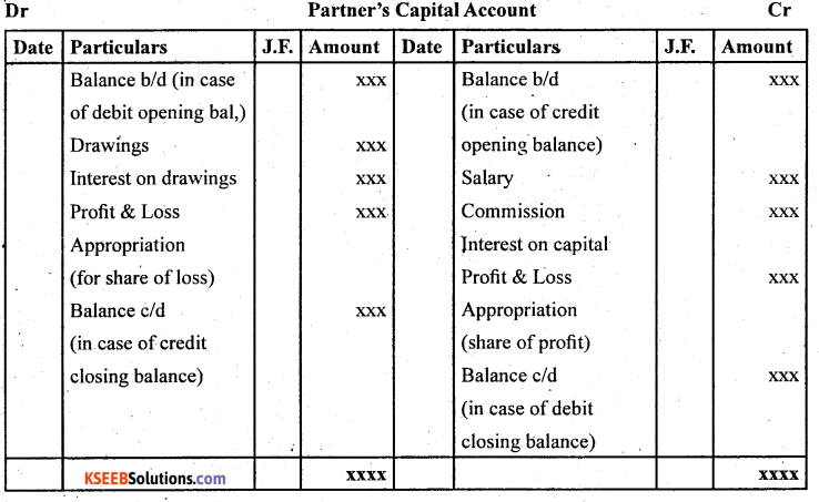 2nd PUC Accountancy Question Bank Chapter 2 Accounting for Not for Profit Organisation - 3