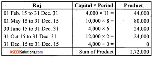 2nd PUC Accountancy Question Bank Chapter 2 Accounting for Not for Profit Organisation - 39