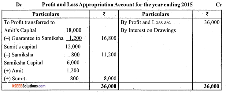 2nd PUC Accountancy Question Bank Chapter 2 Accounting for Not for Profit Organisation - 45