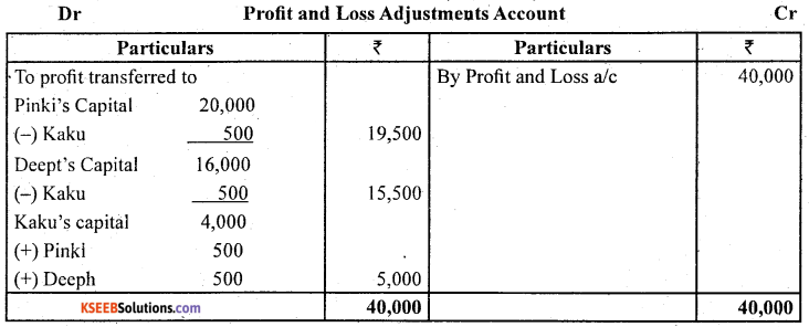 2nd PUC Accountancy Question Bank Chapter 2 Accounting for Not for Profit Organisation - 46
