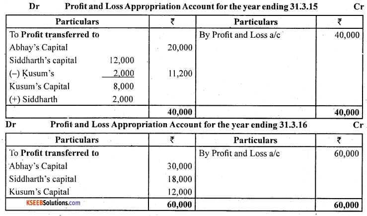 2nd PUC Accountancy Question Bank Chapter 2 Accounting for Not for Profit Organisation - 47