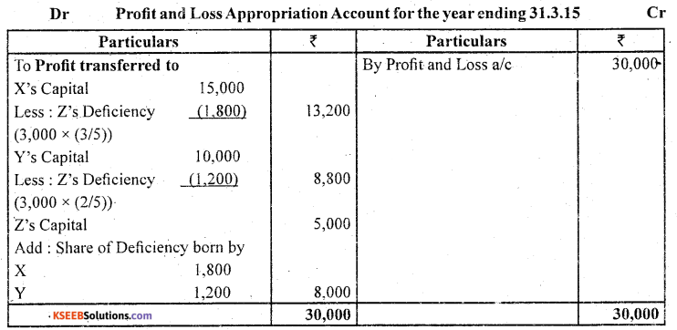 2nd PUC Accountancy Question Bank Chapter 2 Accounting for Not for Profit Organisation - 49