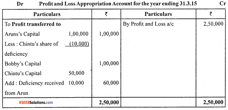 2nd PUC Accountancy Question Bank Chapter 2 Accounting for Not for Profit Organisation - 50