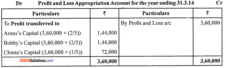 2nd PUC Accountancy Question Bank Chapter 2 Accounting for Not for Profit Organisation - 51