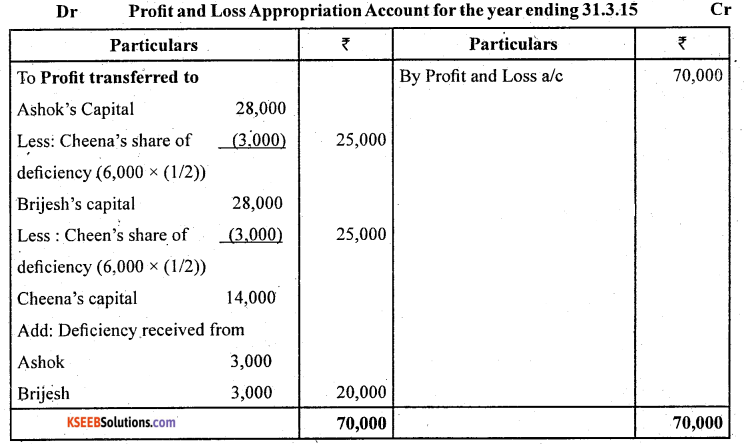 2nd PUC Accountancy Question Bank Chapter 2 Accounting for Not for Profit Organisation - 52