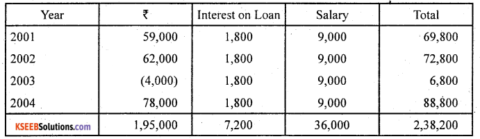 2nd PUC Accountancy Question Bank Chapter 2 Accounting for Not for Profit Organisation - 64