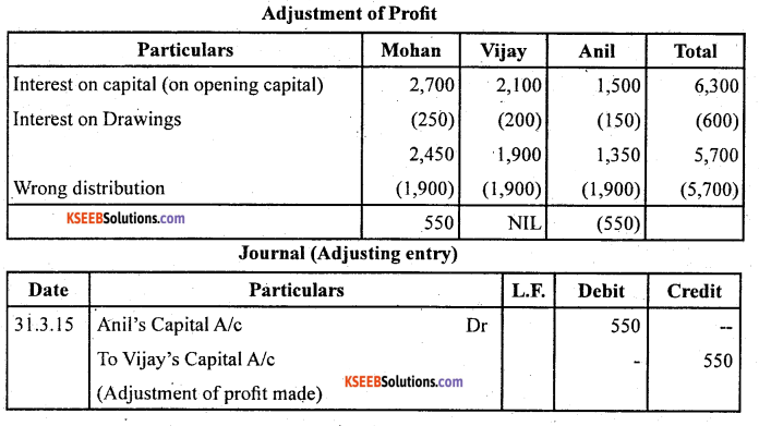 2nd PUC Accountancy Question Bank Chapter 2 Accounting for Not for Profit Organisation - 69