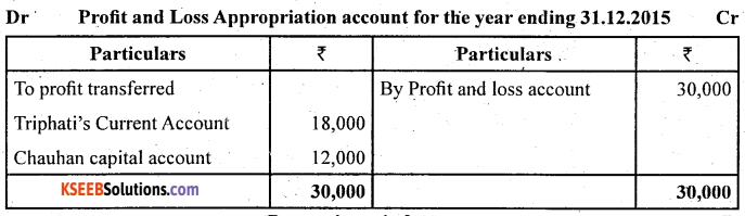 2nd PUC Accountancy Question Bank Chapter 2 Accounting for Not for Profit Organisation - 7