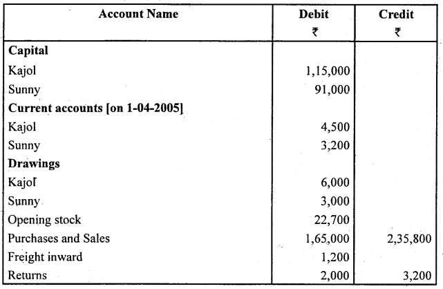 2nd PUC Accountancy Question Bank Chapter 2 Accounting for Not for Profit Organisation - 80