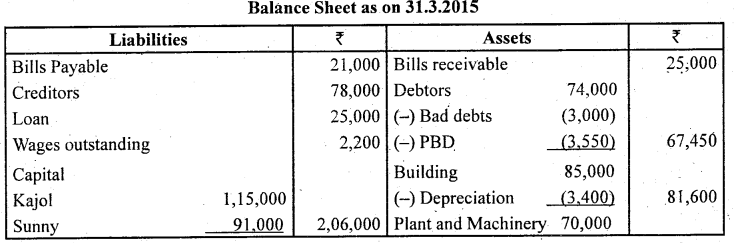 2nd PUC Accountancy Question Bank Chapter 2 Accounting for Not for Profit Organisation - 85