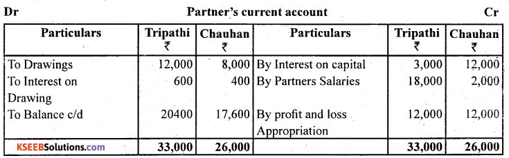 2nd PUC Accountancy Question Bank Chapter 2 Accounting for Not for Profit Organisation - 9