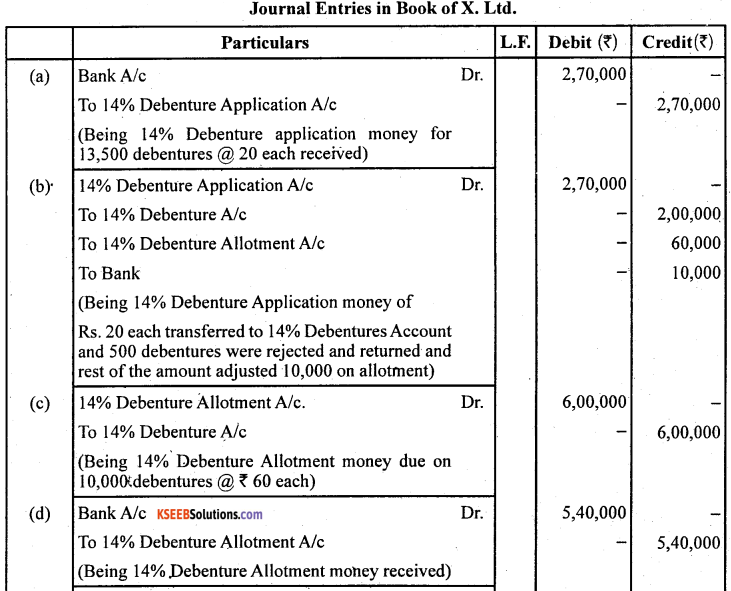 2nd PUC Accountancy Question Bank Chapter 2 Issue and Redemption of Debentures - 13