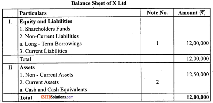 2nd PUC Accountancy Question Bank Chapter 2 Issue and Redemption of Debentures - 24