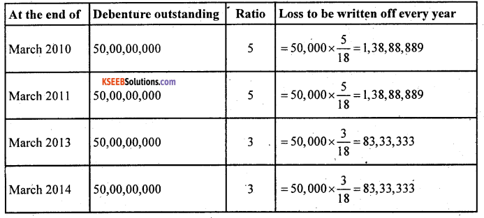 2nd PUC Accountancy Question Bank Chapter 2 Issue and Redemption of Debentures - 29