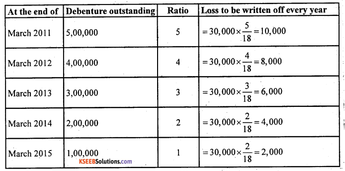 2nd PUC Accountancy Question Bank Chapter 2 Issue and Redemption of Debentures - 36