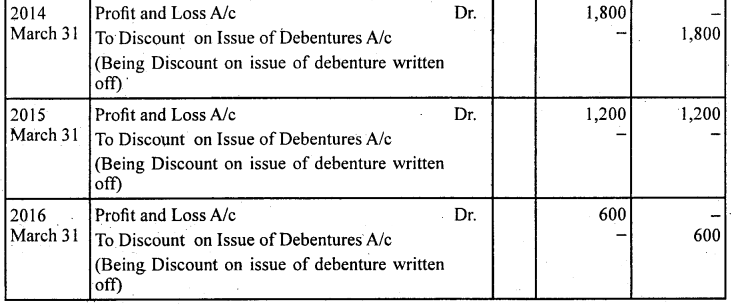 2nd PUC Accountancy Question Bank Chapter 2 Issue and Redemption of Debentures - 38