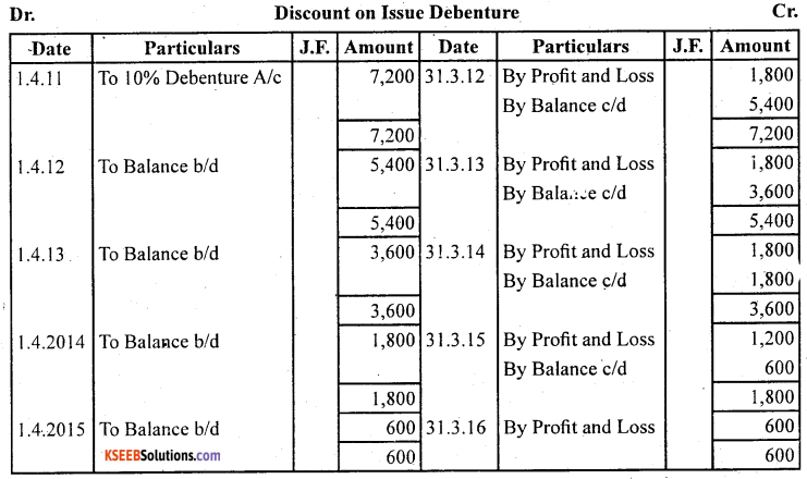 2nd PUC Accountancy Question Bank Chapter 2 Issue and Redemption of Debentures - 39