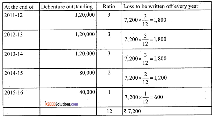 2nd PUC Accountancy Question Bank Chapter 2 Issue and Redemption of Debentures - 40