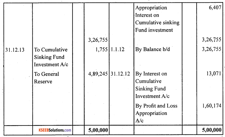 2nd PUC Accountancy Question Bank Chapter 2 Issue and Redemption of Debentures - 50
