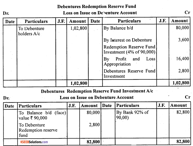 2nd PUC Accountancy Question Bank Chapter 2 Issue and Redemption of Debentures - 56