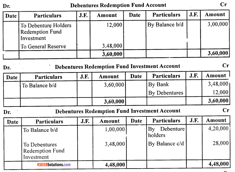 2nd PUC Accountancy Question Bank Chapter 2 Issue and Redemption of Debentures - 58