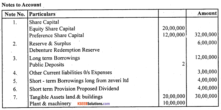 2nd PUC Accountancy Question Bank Chapter 3 Financial Statements of a Company - 10