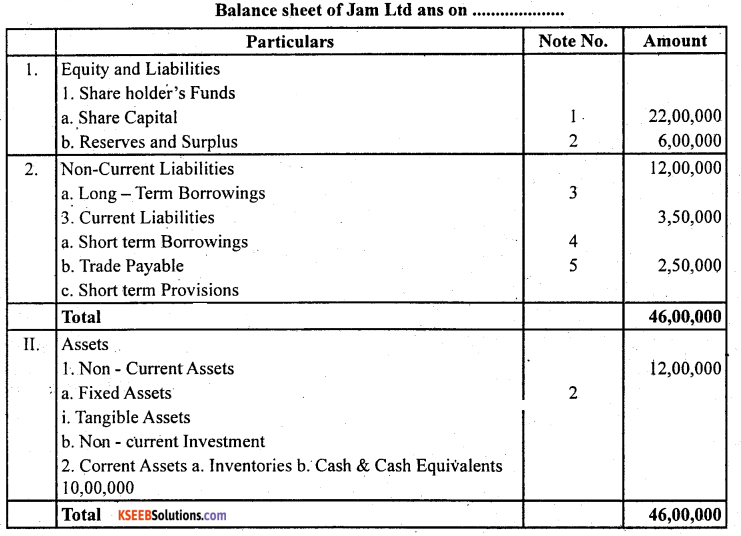 2nd PUC Accountancy Question Bank Chapter 3 Financial Statements of a Company - 11