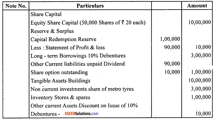 2nd PUC Accountancy Question Bank Chapter 3 Financial Statements of a Company - 15