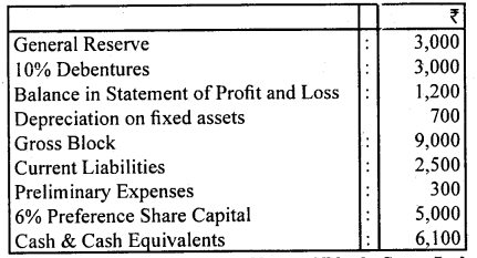 2nd PUC Accountancy Question Bank Chapter 3 Financial Statements of a Company - 17