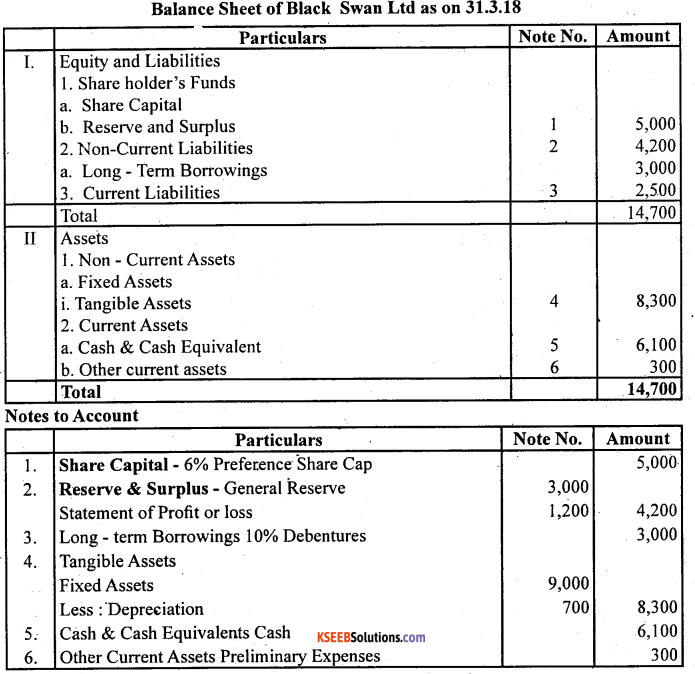 2nd PUC Accountancy Question Bank Chapter 3 Financial Statements of a Company - 18