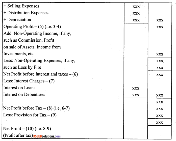 2nd PUC Accountancy Question Bank Chapter 3 Financial Statements of a Company - 2